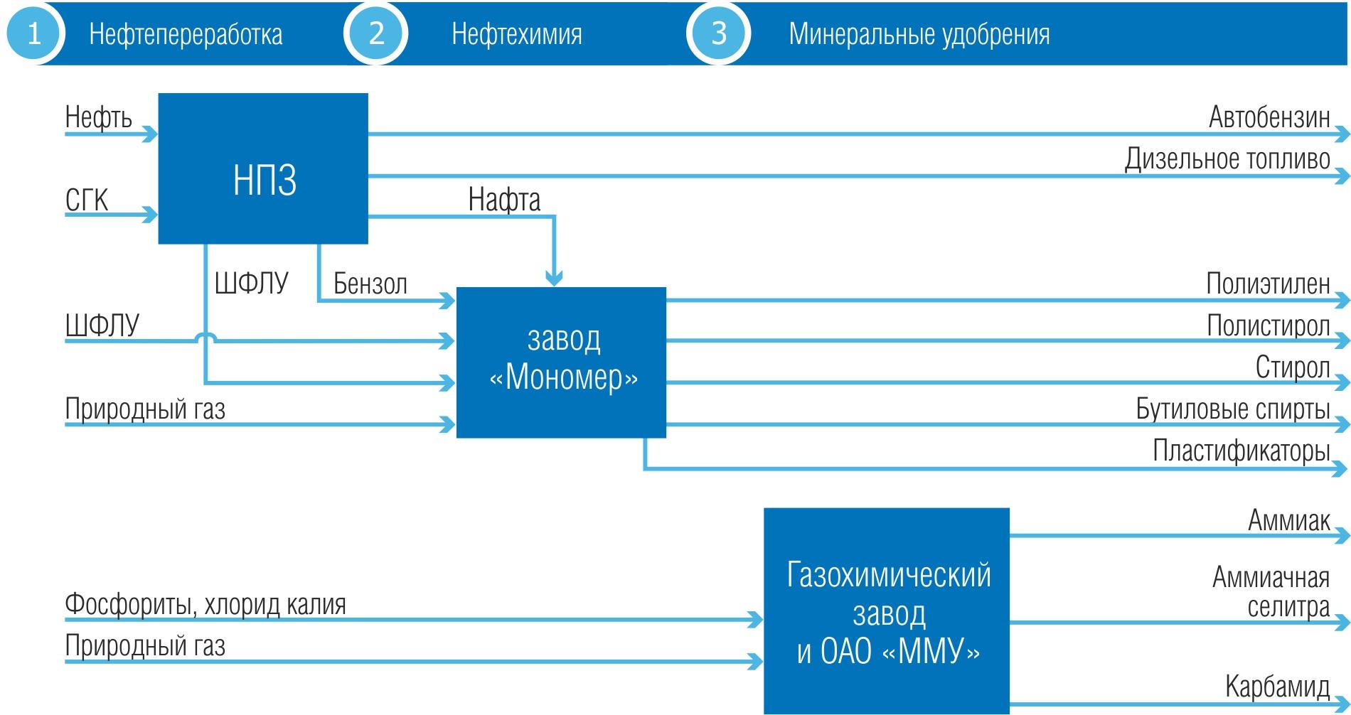 региональная структура газпрома схема